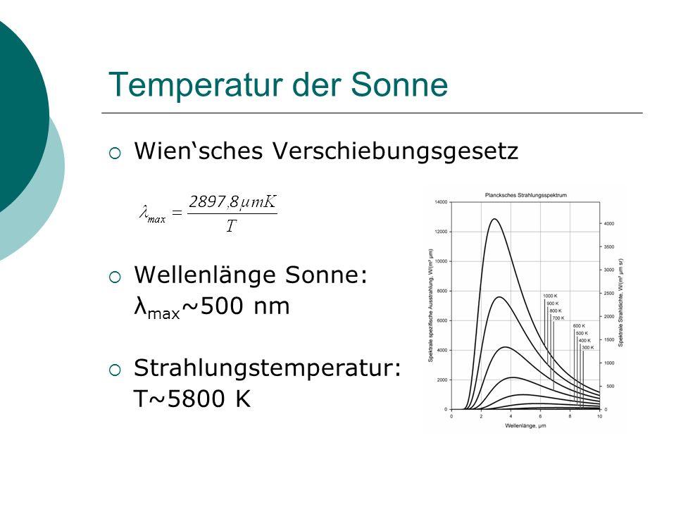 Temperatur der Sonne Wiensches Verschiebungsgesetz Wellenlänge Sonne: λ max ~500 nm Strahlungstemperatur: T~5800 K