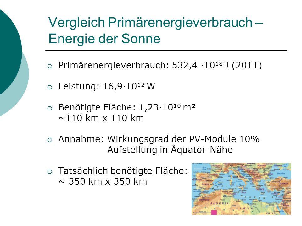 Vergleich Primärenergieverbrauch – Energie der Sonne Primärenergieverbrauch: 532,4 10 18 J (2011) Leistung: 16,910 12 W Benötigte Fläche: 1,2310 10 m²