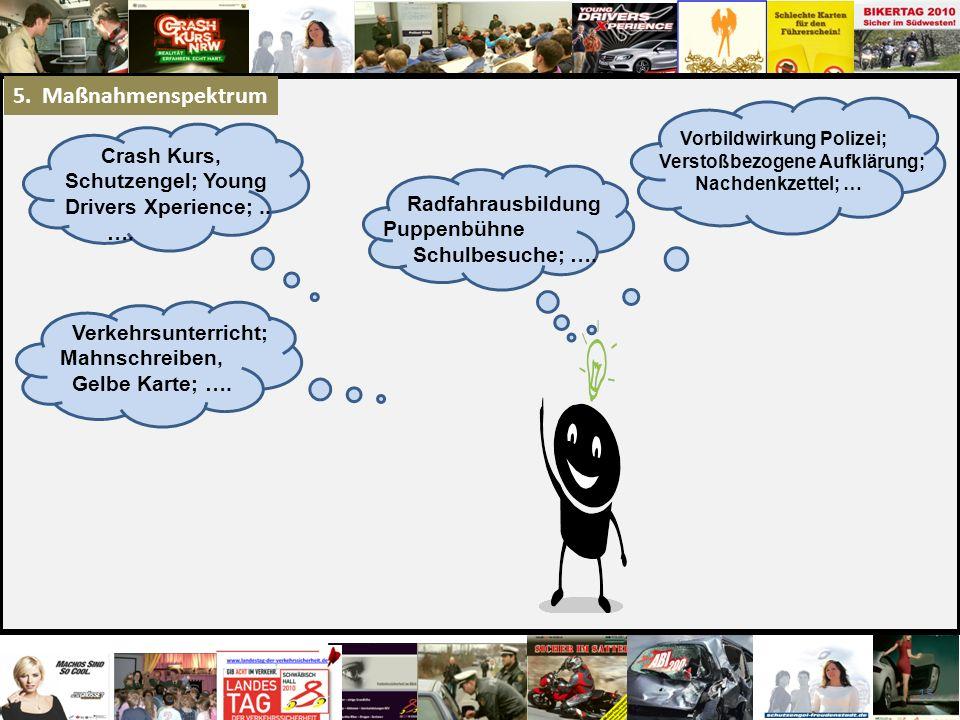 15 Vorbildwirkung Polizei; Verstoßbezogene Aufklärung; Nachdenkzettel; … Radfahrausbildung Puppenbühne Schulbesuche; …. Verkehrsunterricht; Mahnschrei