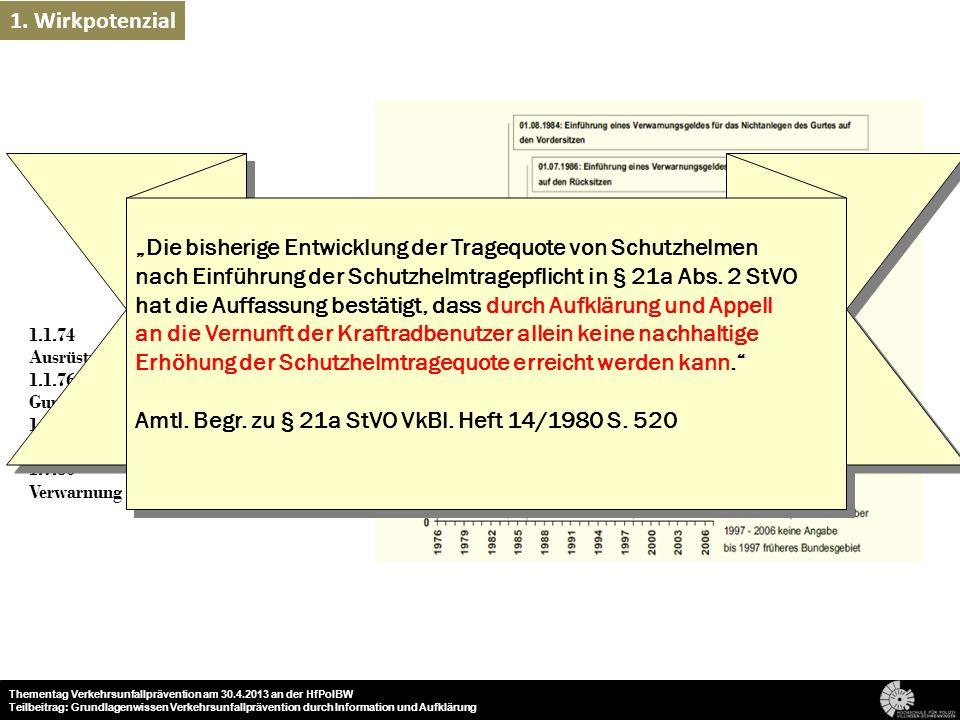 4 Beispiel Gurtanlegequote Gurtpflicht PKW 1.1.74 Ausrüstungspflicht für Neufahrzeuge vorne 1.1.76 Gurtanlegepflicht vorne 1.8.84 Verwarnung bei Nicht