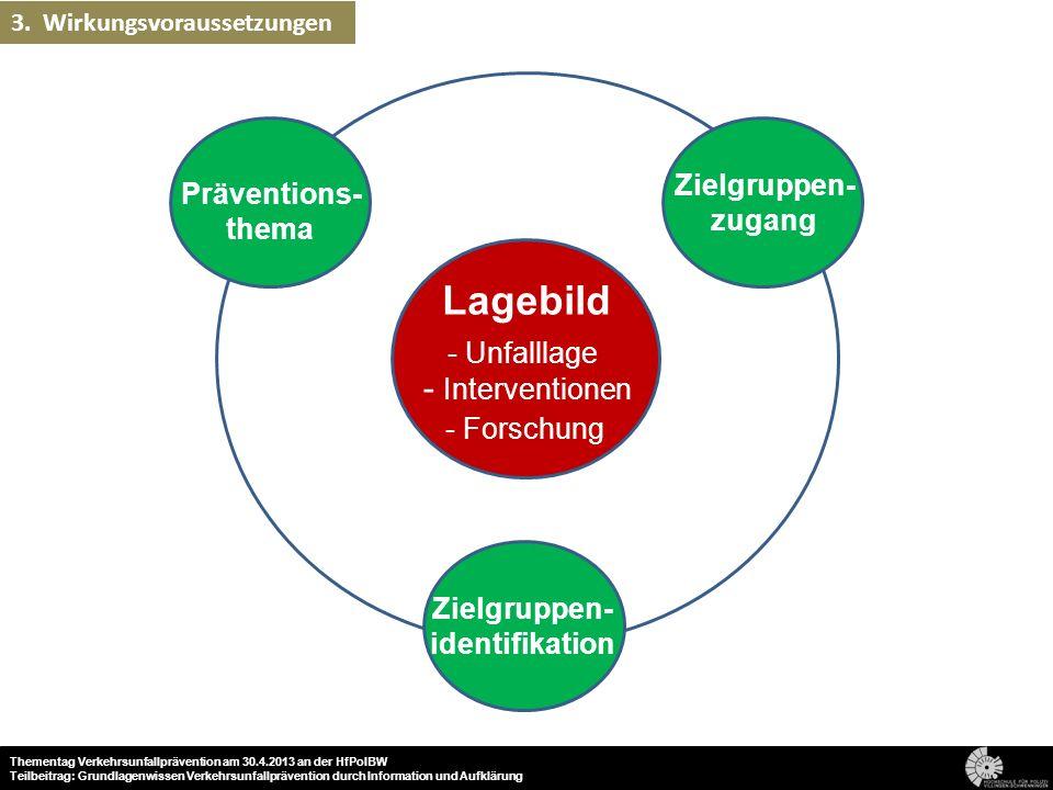 Lagebild Präventions- thema Zielgruppen- identifikation Zielgruppen- zugang - Unfalllage - Interventionen - Forschung 77 Thementag Verkehrsunfallpräve