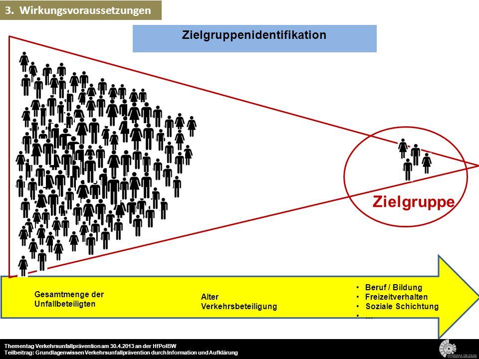 Zielgruppenidentifikation Beruf / Bildung Freizeitverhalten Soziale Schichtung … Alter Verkehrsbeteiligung Gesamtmenge der Unfallbeteiligten Zielgrupp