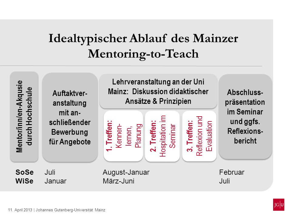 11. April 2013 | Johannes Gutenberg-Universität Mainz Idealtypischer Ablauf des Mainzer Mentoring-to-Teach Abschluss- präsentation im Seminar und ggfs