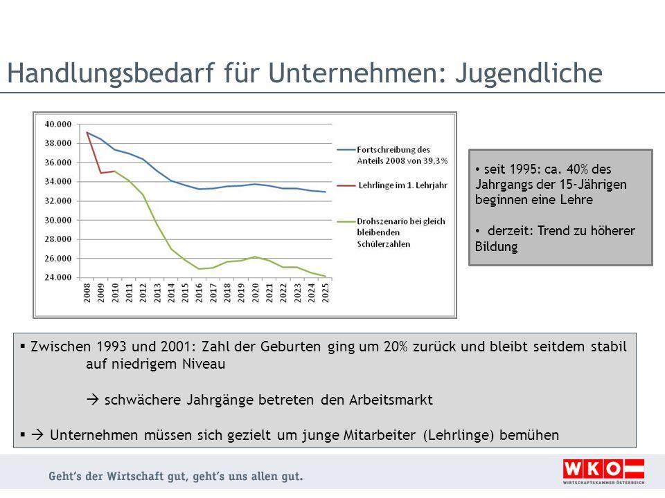 Handlungsbedarf für Unternehmen: Jugendliche Zwischen 1993 und 2001: Zahl der Geburten ging um 20% zurück und bleibt seitdem stabil auf niedrigem Nive