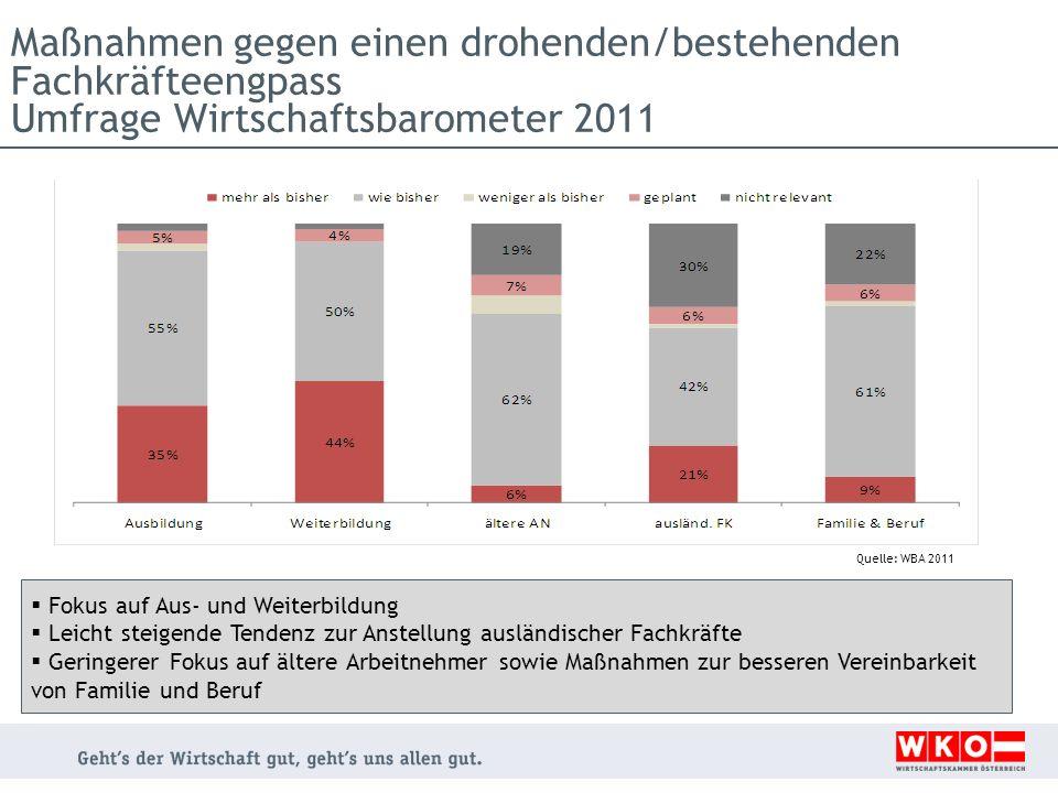 Maßnahmen gegen einen drohenden/bestehenden Fachkräfteengpass Umfrage Wirtschaftsbarometer 2011 Quelle: WBA 2011 Fokus auf Aus- und Weiterbildung Leic