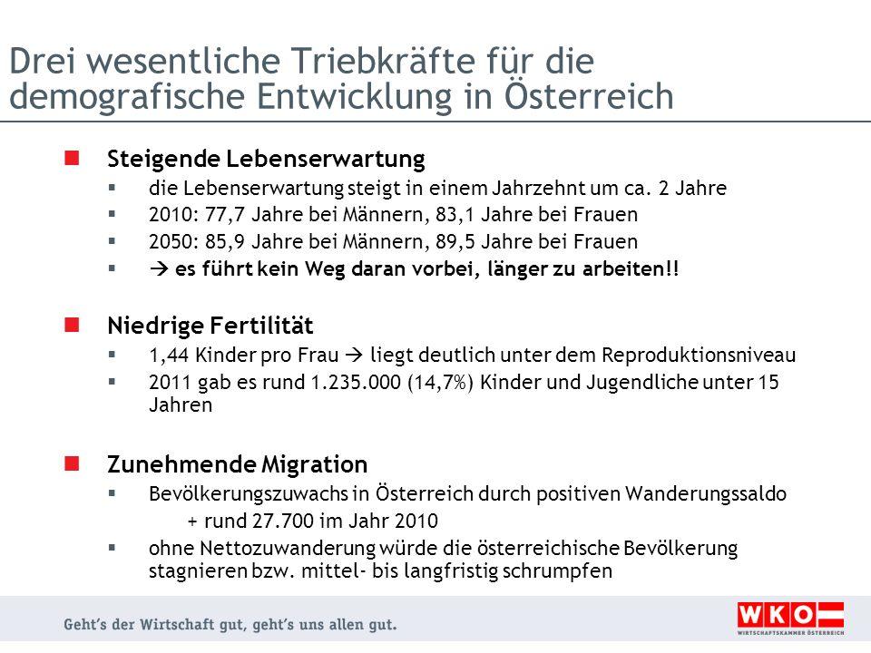 Drei wesentliche Triebkräfte für die demografische Entwicklung in Österreich Steigende Lebenserwartung die Lebenserwartung steigt in einem Jahrzehnt u