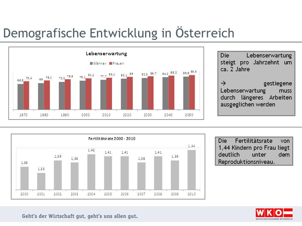 Entwicklung der Bevölkerungsstruktur II Entwicklung in absoluten Zahlen Entwicklung der Anteile in den verschiedenen Altersgruppen Quelle: Statistik Austria Anteil der bis 14-Jährigen an der Gesamtbevölkerung sinkt leicht Anteil der erwerbsfähigen Bevölkerung sinkt Anteil der 65+ steigt stark Massive Verschiebung innerhalb der erwerbsfähigen Bevölkerung 2025: +37% mehr Menschen in der Altersgruppe 55-64
