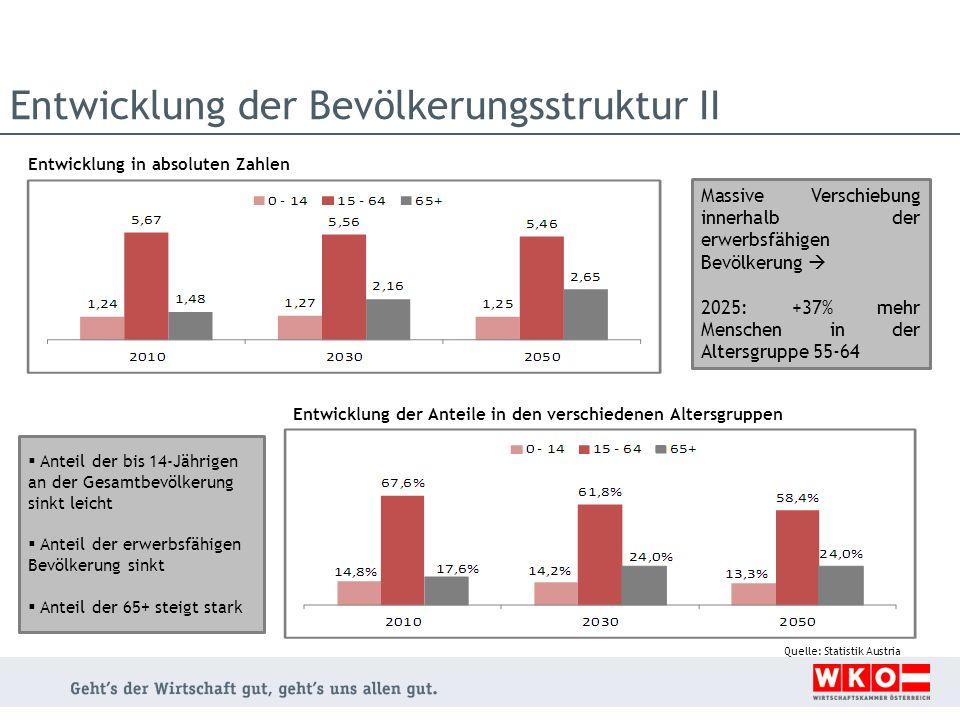 Entwicklung der Bevölkerungsstruktur II Entwicklung in absoluten Zahlen Entwicklung der Anteile in den verschiedenen Altersgruppen Quelle: Statistik A
