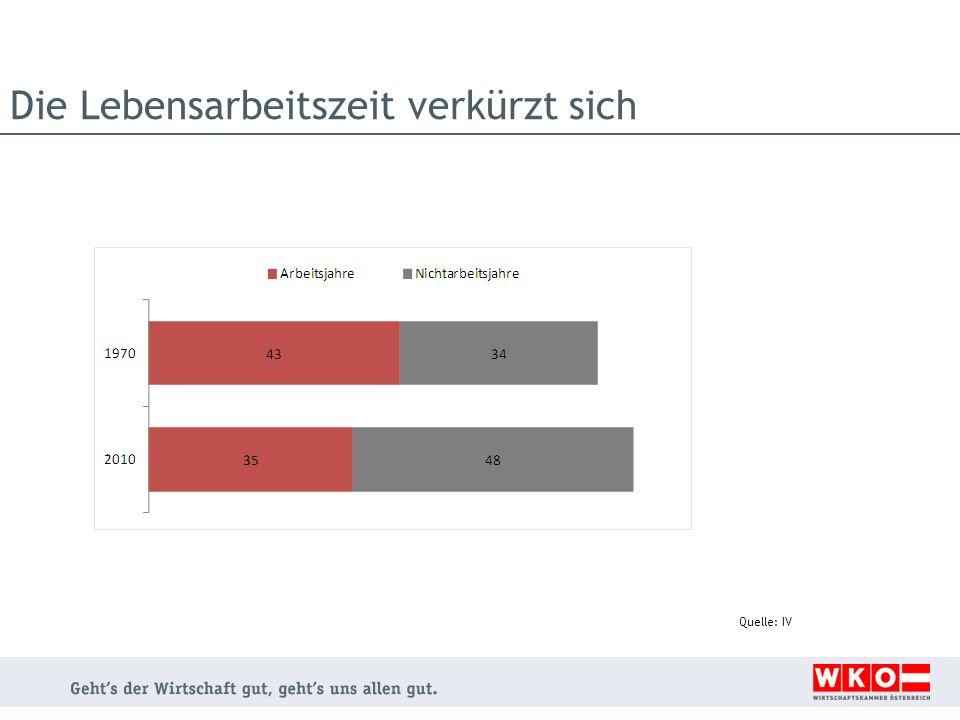 In Österreich: sehr niedrige Erwerbsquoten der älteren Bevölkerung Quelle: Statistik Austria Quelle: Eurostat Österreich im internationalen Vergleich: - sehr niedriges Pensionsantrittsalter - sehr niedrige Erwerbsquoten der 55- bis 64- Jährigen