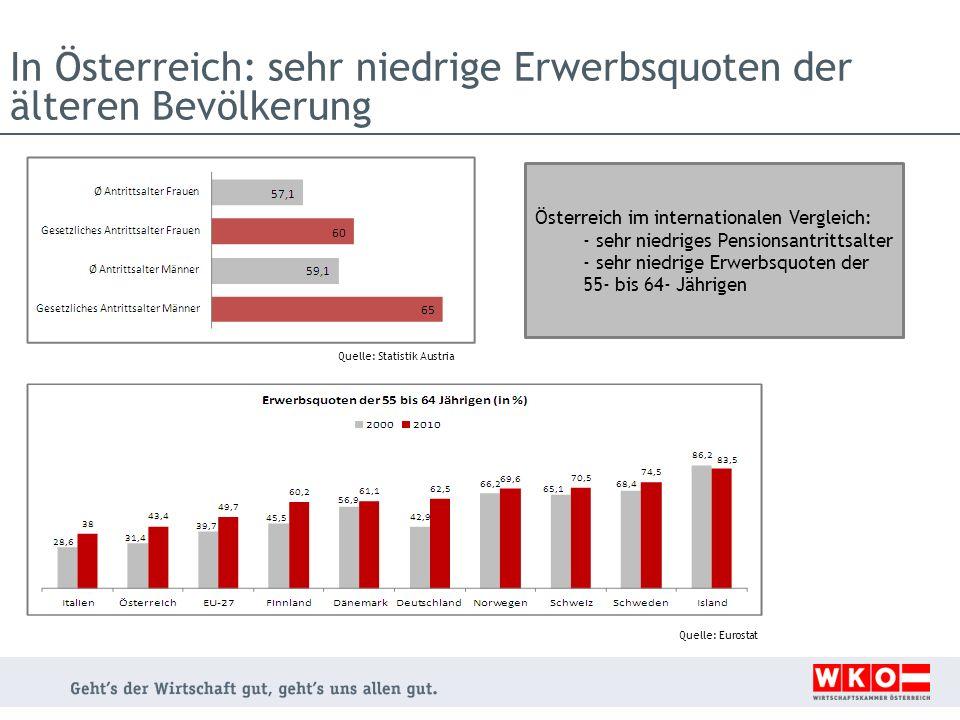In Österreich: sehr niedrige Erwerbsquoten der älteren Bevölkerung Quelle: Statistik Austria Quelle: Eurostat Österreich im internationalen Vergleich: