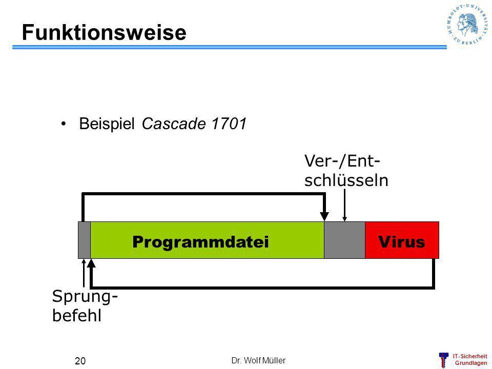 IT-Sicherheit Grundlagen Dr. Wolf Müller 20 Funktionsweise Beispiel Cascade 1701 ProgrammdateiVirus Sprung- befehl Ver-/Ent- schlüsseln