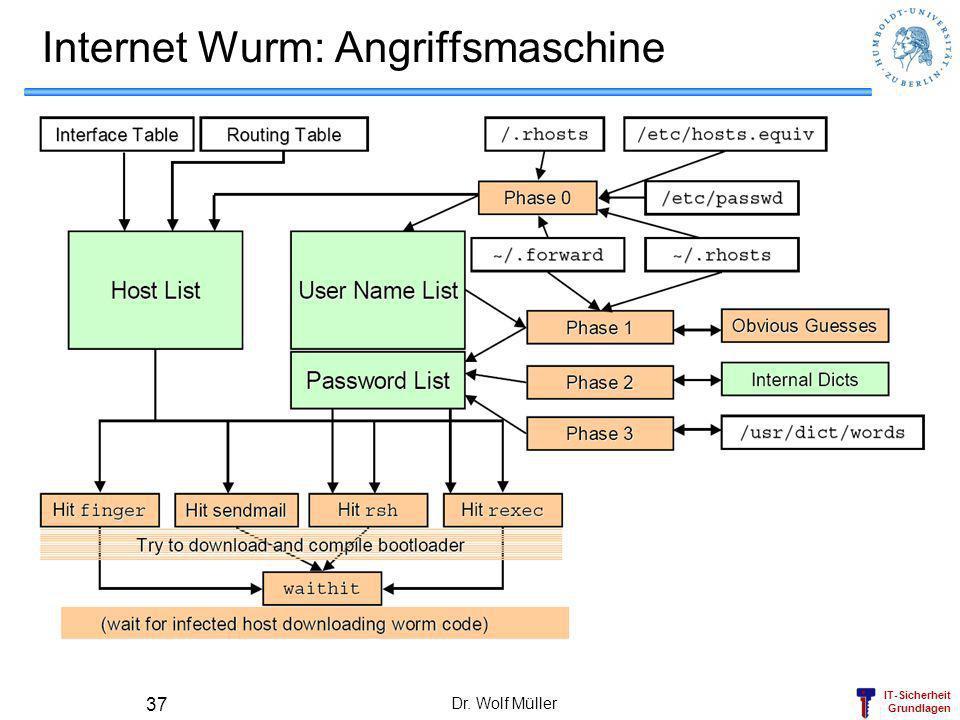 IT-Sicherheit Grundlagen Dr. Wolf Müller 37 Internet Wurm: Angriffsmaschine