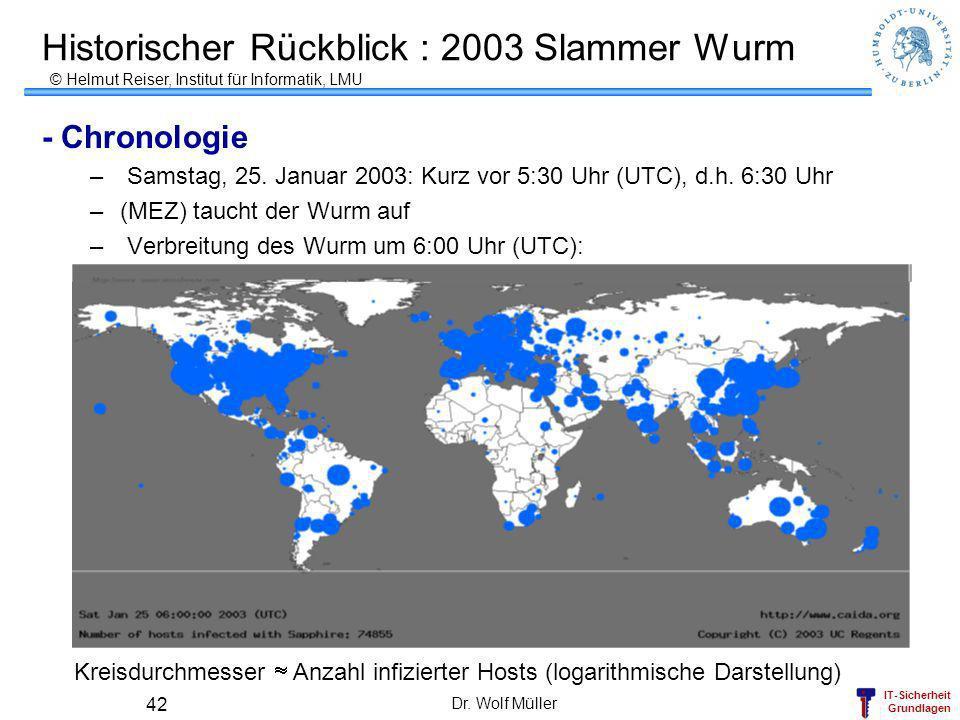 IT-Sicherheit Grundlagen Dr. Wolf Müller 42 Historischer Rückblick : 2003 Slammer Wurm - Chronologie – Samstag, 25. Januar 2003: Kurz vor 5:30 Uhr (UT
