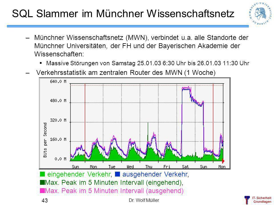 IT-Sicherheit Grundlagen Dr. Wolf Müller 43 SQL Slammer im Münchner Wissenschaftsnetz –Münchner Wissenschaftsnetz (MWN), verbindet u.a. alle Standorte