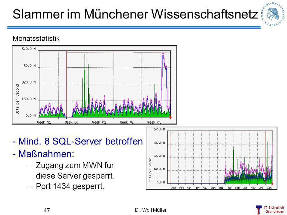 IT-Sicherheit Grundlagen Dr. Wolf Müller 47 Slammer im Münchener Wissenschaftsnetz Monatsstatistik - Mind. 8 SQL-Server betroffen - Maßnahmen: –Zugang