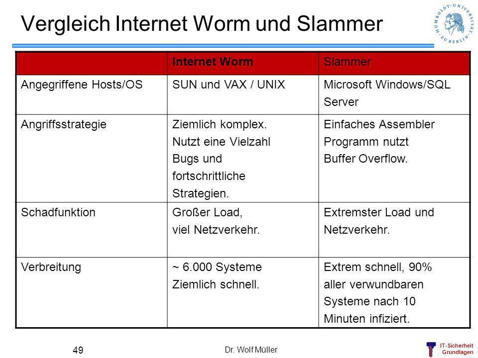 IT-Sicherheit Grundlagen Dr. Wolf Müller 49 Vergleich Internet Worm und Slammer Internet WormSlammer Angegriffene Hosts/OSSUN und VAX / UNIXMicrosoft