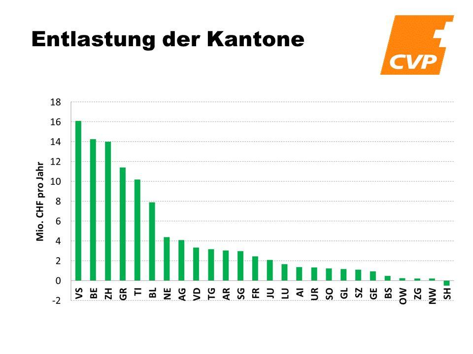 Eine Fahrt in Österreich Feldkirch – Graz – Feldkirch, 2 Wochen, 1 226 km Abgabein Euroin Franken Vignette16,60 20,50 CHF Arlberg17,00 20,90 CHF Bosrucktunnel 9,00 11,10 CHF Gleinalmtunnel16,00 19,70 CHF Total58,60 72,20 CHF