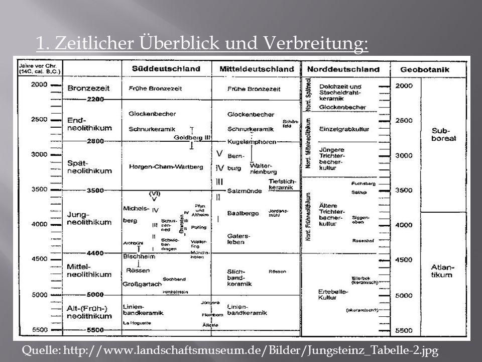 1. Zeitlicher Überblick und Verbreitung: Quelle: http://www.landschaftsmuseum.de/Bilder/Jungsteinz_Tabelle-2.jpg