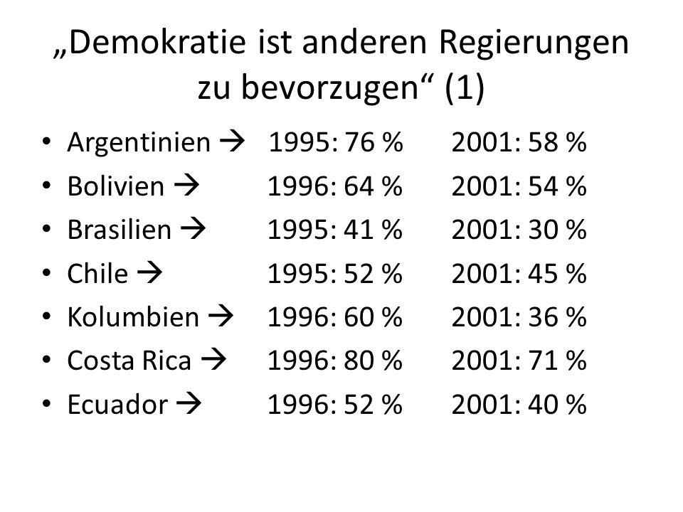 Demokratie ist anderen Regierungen zu bevorzugen (1) Argentinien 1995: 76 %2001: 58 % Bolivien 1996: 64 %2001: 54 % Brasilien 1995: 41 %2001: 30 % Chi