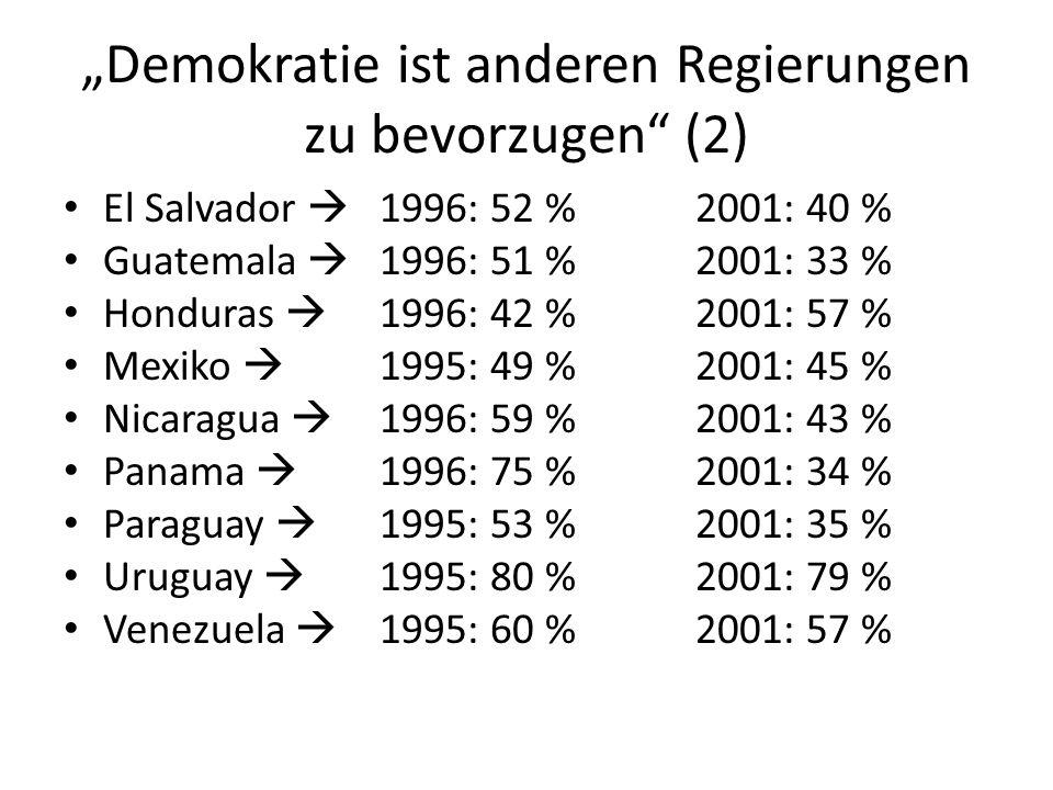 Demokratie ist anderen Regierungen zu bevorzugen (2) El Salvador 1996: 52 % 2001: 40 % Guatemala 1996: 51 %2001: 33 % Honduras 1996: 42 % 2001: 57 % M