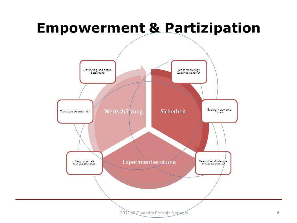 Empowerment & Partizipation 2011 © Diversity Consult Network6 Sicherheit Experimentierräume Wertschätzung Zielgruppen als MultiplikatorInnen Gesundheitsfördernde Umwelten schaffen Niederschwellige Zugänge schaffen Tools zum Assessment Einführung und aktive Beteiligung Soziale Netzwerke fördern