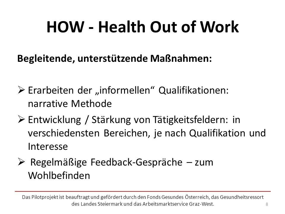HOW - Health Out of Work Datengenerierung Katalog von gesundheitlichen Beeinträchtigungen als Vermittlungshemmnis Katalog mit Ressourcen und Defiziten für die Gesundheit von Arbeitslosen Sammlung vonAngeboten in der Arbeitslosigkeit I.-Hilfe-Koffer für die Arbeitslosigkeit Das Pilotprojekt ist beauftragt und gefördert durch den Fonds Gesundes Österreich, das Gesundheitsressort des Landes Steiermark und das Arbeitsmarktservice Graz-West.
