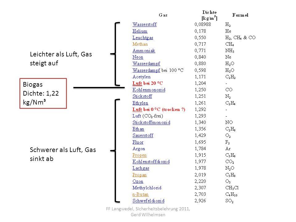Leichter als Luft, Gas steigt auf Schwerer als Luft, Gas sinkt ab Biogas Dichte: 1,22 kg/Nm³