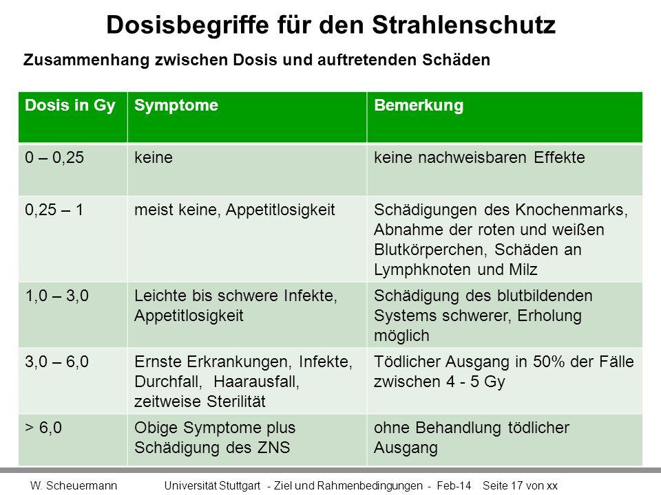 Dosisbegriffe für den Strahlenschutz W. Scheuermann Universität Stuttgart - Ziel und Rahmenbedingungen - Feb-14Seite 17 von xx Dosis in GySymptomeBeme