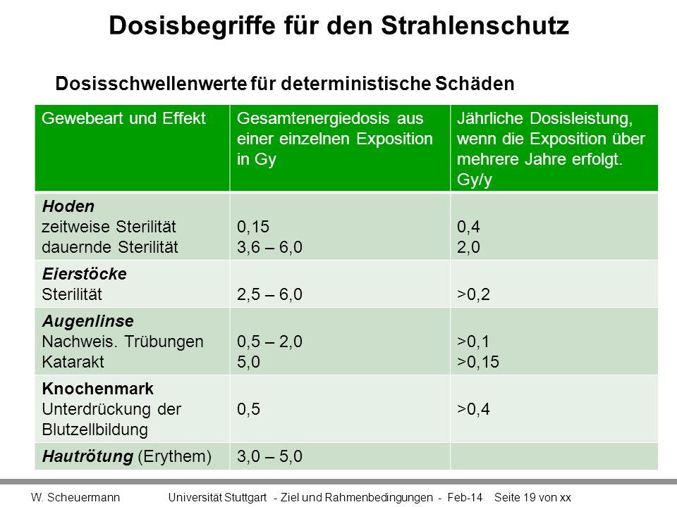 Dosisbegriffe für den Strahlenschutz W. Scheuermann Universität Stuttgart - Ziel und Rahmenbedingungen - Feb-14Seite 19 von xx Gewebeart und EffektGes