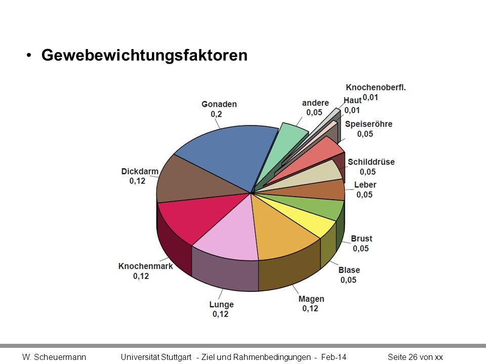 Gewebewichtungsfaktoren W. Scheuermann Universität Stuttgart - Ziel und Rahmenbedingungen - Feb-14Seite 26 von xx