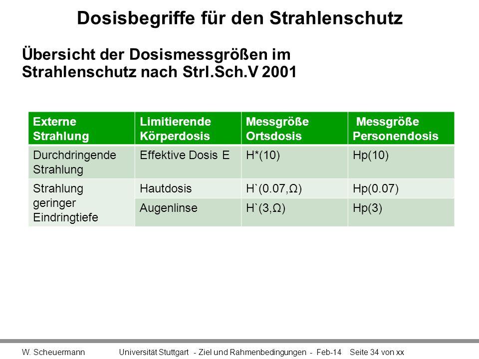 Dosisbegriffe für den Strahlenschutz W. Scheuermann Universität Stuttgart - Ziel und Rahmenbedingungen - Feb-14Seite 34 von xx Übersicht der Dosismess