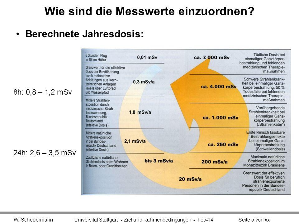 Wie sind die Messwerte einzuordnen? Berechnete Jahresdosis: W. Scheuermann Universität Stuttgart - Ziel und Rahmenbedingungen - Feb-14Seite 5 von xx 8
