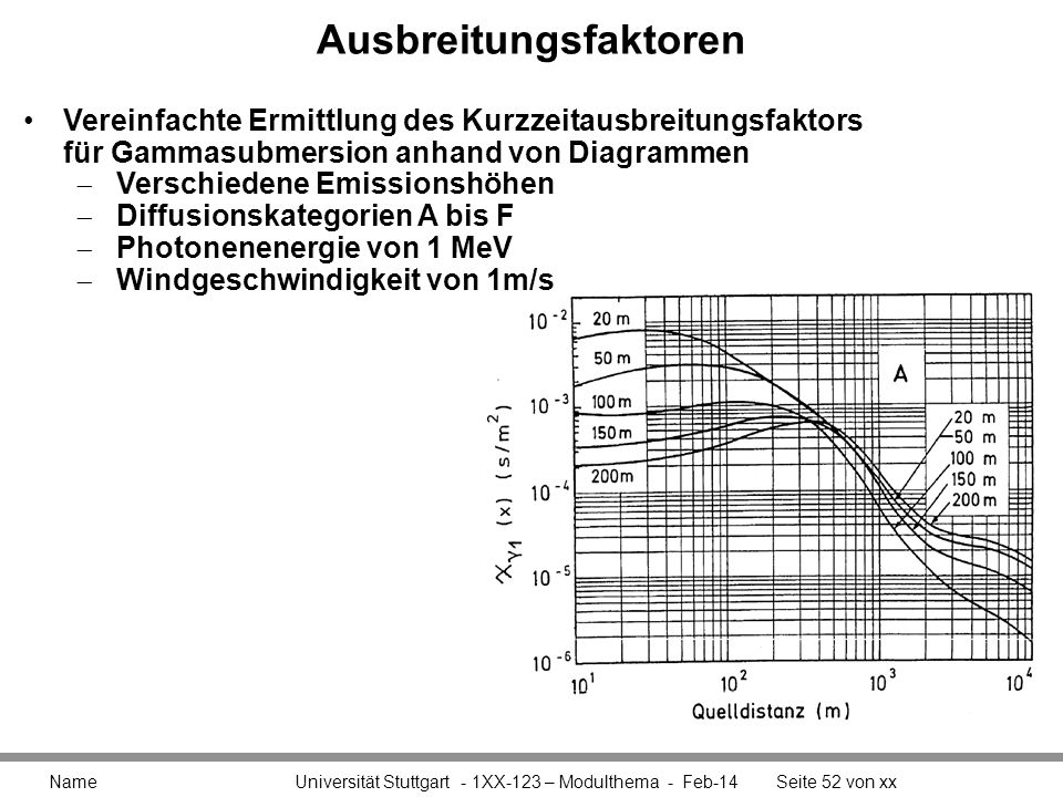 Ausbreitungsfaktoren Name Universität Stuttgart - 1XX-123 – Modulthema - Feb-14Seite 52 von xx Vereinfachte Ermittlung des Kurzzeitausbreitungsfaktors