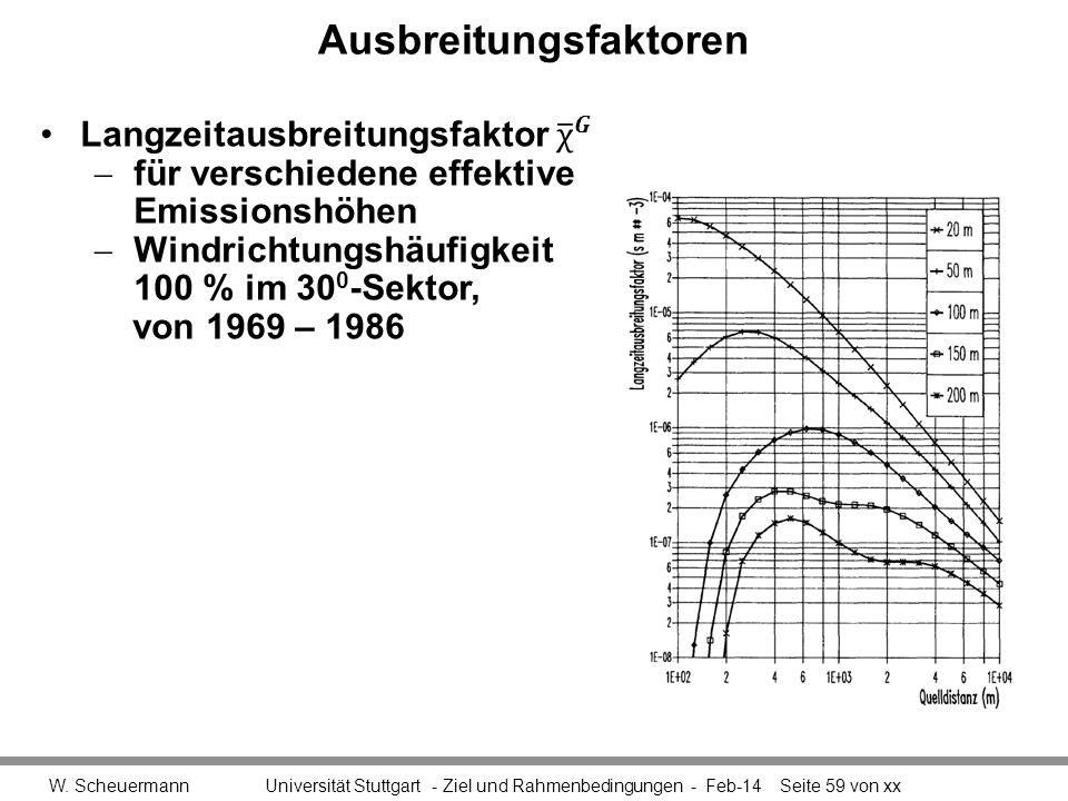 Ausbreitungsfaktoren W. Scheuermann Universität Stuttgart - Ziel und Rahmenbedingungen - Feb-14Seite 59 von xx