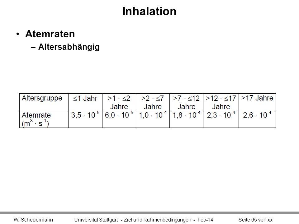 Inhalation Atemraten –Altersabhängig W. Scheuermann Universität Stuttgart - Ziel und Rahmenbedingungen - Feb-14Seite 65 von xx