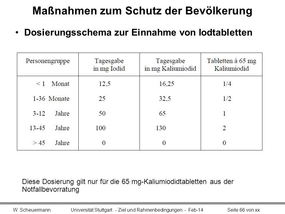 Maßnahmen zum Schutz der Bevölkerung Dosierungsschema zur Einnahme von Iodtabletten W. Scheuermann Universität Stuttgart - Ziel und Rahmenbedingungen