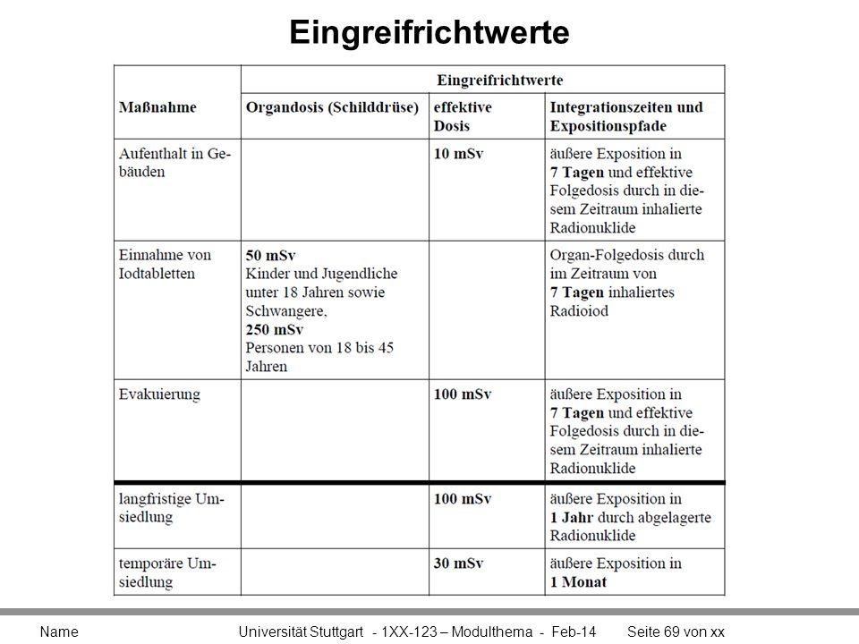 Eingreifrichtwerte Name Universität Stuttgart - 1XX-123 – Modulthema - Feb-14Seite 69 von xx
