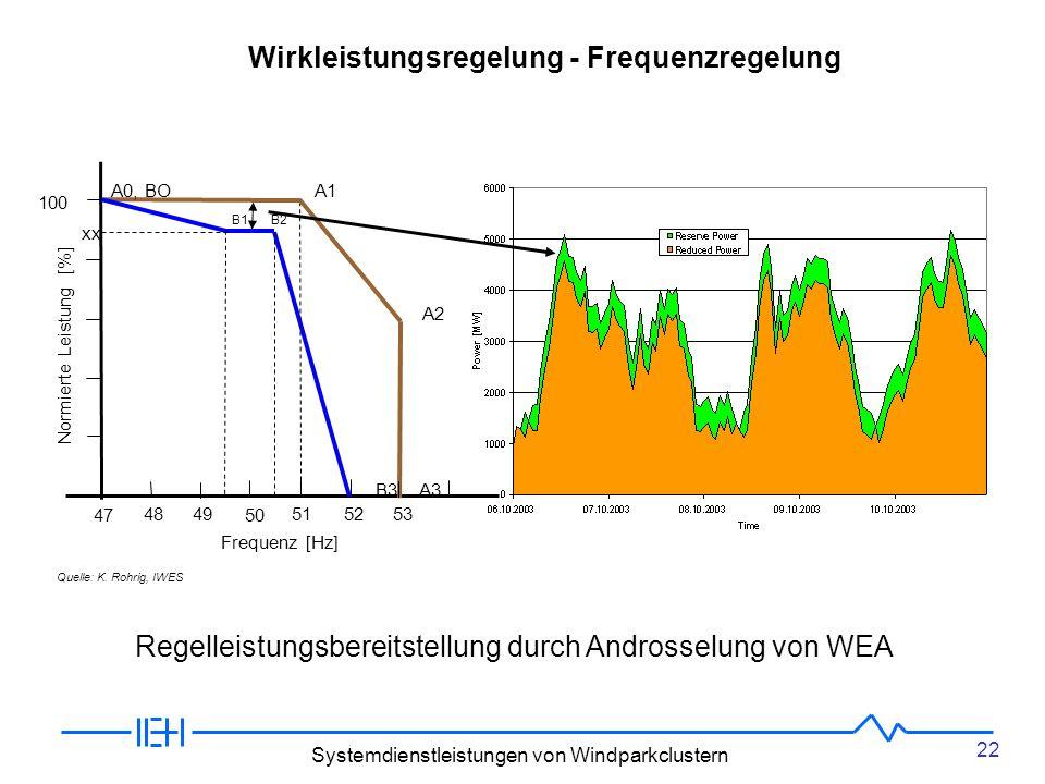 22 Systemdienstleistungen von Windparkclustern A1 A2 A0, BO B1 B2 100 50 47 48 49 51 52 53 B3 A3 xx Normierte Leistung [%] Frequenz [Hz] Wirkleistungsregelung - Frequenzregelung Quelle: K.