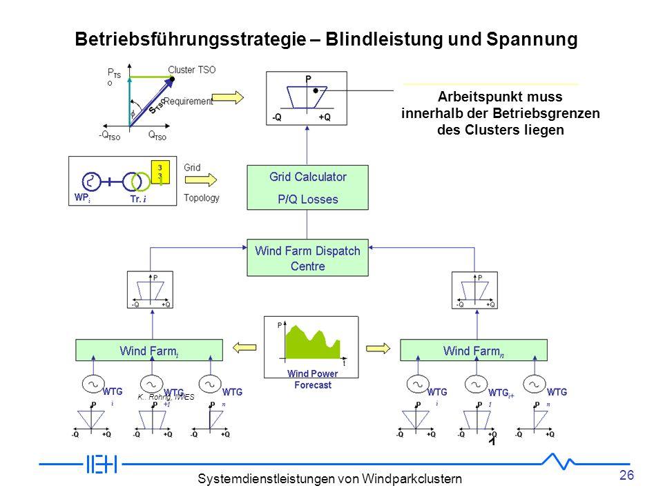26 Systemdienstleistungen von Windparkclustern Betriebsführungsstrategie – Blindleistung und Spannung Arbeitspunkt muss innerhalb der Betriebsgrenzen des Clusters liegen K..