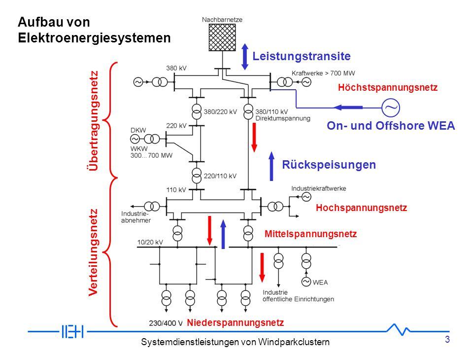 3 Systemdienstleistungen von Windparkclustern Aufbau von Elektroenergiesystemen Verteilungsnetz Übertragungsnetz Hochspannungsnetz Mittelspannungsnetz Niederspannungsnetz Höchstspannungsnetz Leistungstransite ~ On- und Offshore WEA Rückspeisungen