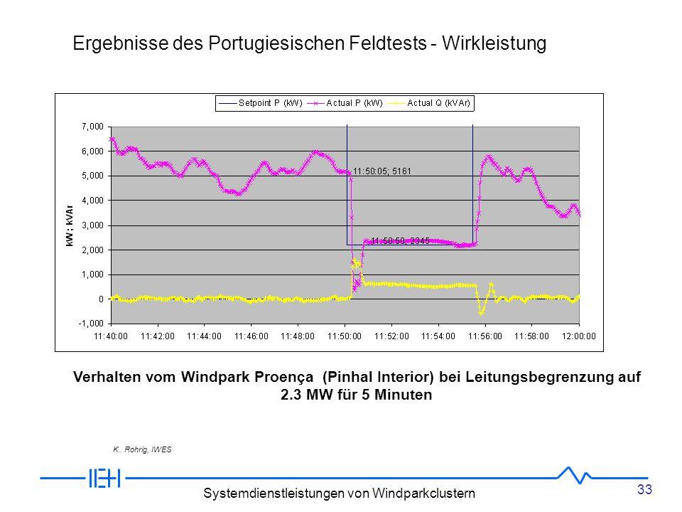 33 Systemdienstleistungen von Windparkclustern Ergebnisse des Portugiesischen Feldtests - Wirkleistung Verhalten vom Windpark Proença (Pinhal Interior) bei Leitungsbegrenzung auf 2.3 MW für 5 Minuten K..