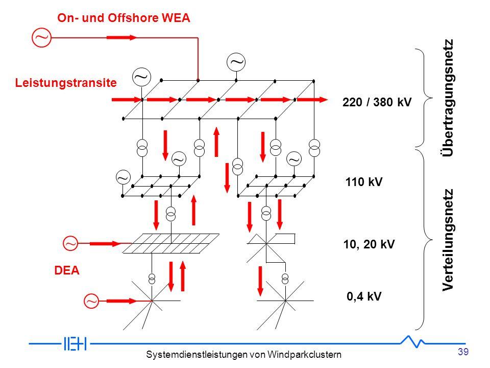 39 Systemdienstleistungen von Windparkclustern 220 / 380 kV 110 kV 10, 20 kV 0,4 kV ~ ~ ~~ ~ ~ ~ DEA ~ On- und Offshore WEA Leistungstransite Verteilungsnetz Übertragungsnetz
