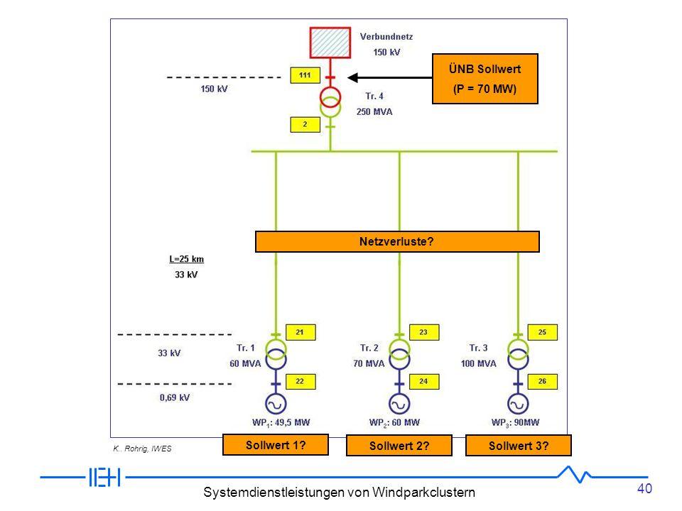 40 Systemdienstleistungen von Windparkclustern Betriebsführungsstrategien – Wirkleistung ÜNB Sollwert (P = 70 MW) Sollwert 1.