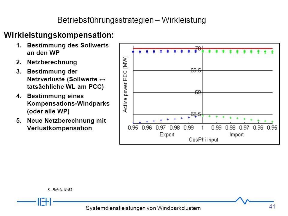 41 Systemdienstleistungen von Windparkclustern Betriebsführungsstrategien – Wirkleistung Wirkleistungskompensation: 1.Bestimmung des Sollwerts an den WP 2.Netzberechnung 3.Bestimmung der Netzverluste (Sollwerte tatsächliche WL am PCC) 4.Bestimmung eines Kompensations-Windparks (oder alle WP) 5.Neue Netzberechnung mit Verlustkompensation K..