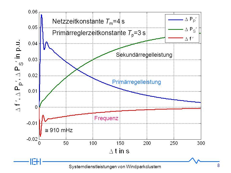 8 Systemdienstleistungen von Windparkclustern Netzzeitkonstante T m =4 s Primärreglerzeitkonstante T p =3 s Frequenz Primärregelleistung Sekundärregelleistung 910 mHz