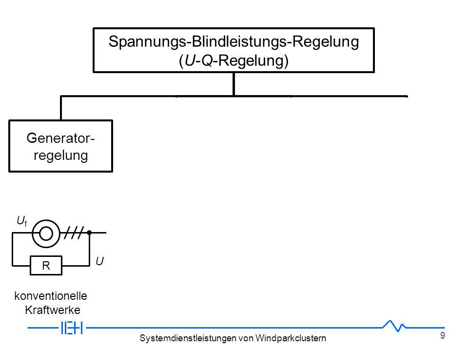 9 Systemdienstleistungen von Windparkclustern Spannungs-Blindleistungs-Regelung (U-Q-Regelung) Generator- regelung Transformator- regelung Kompensations- regelung Verstimmungs- gradregelung R UfUf U Schräg: Längs: ±U±U konventionelle Kraftwerke von oben nach unten Spannungs- stützung Sternpunkt- erdung