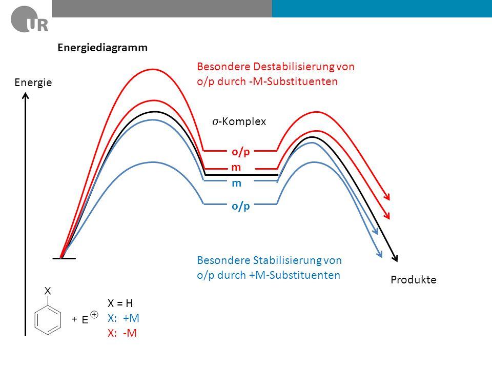Energiediagramm Energie o/p m m X = H X: +M X: -M -Komplex Besondere Stabilisierung von o/p durch +M-Substituenten Besondere Destabilisierung von o/p