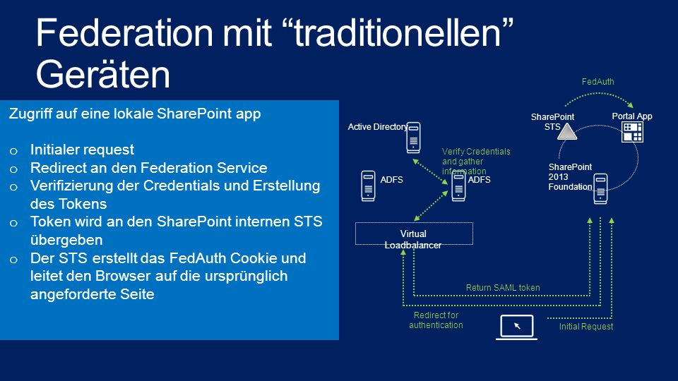 Federation mit traditionellen Geräten Active Directory SharePoint 2013 Foundation Virtual Loadbalancer ADFS Portal App SharePoint STS FedAuth Return S