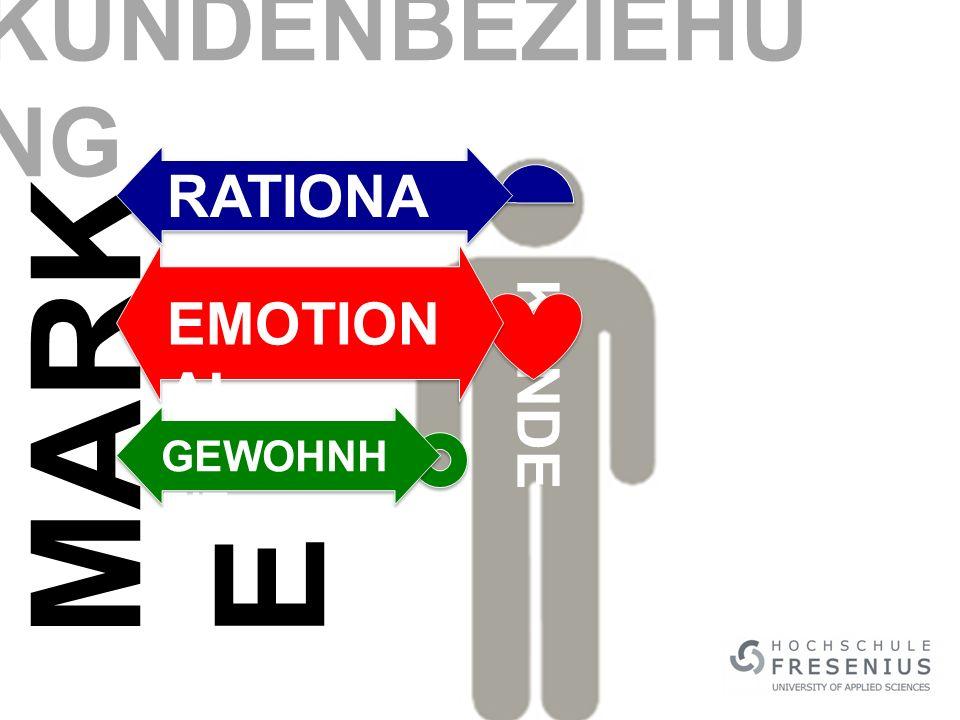 KUNDE MARK E RATIONA L EMOTION AL GEWOHNH EIT KUNDENBEZIEHU NG