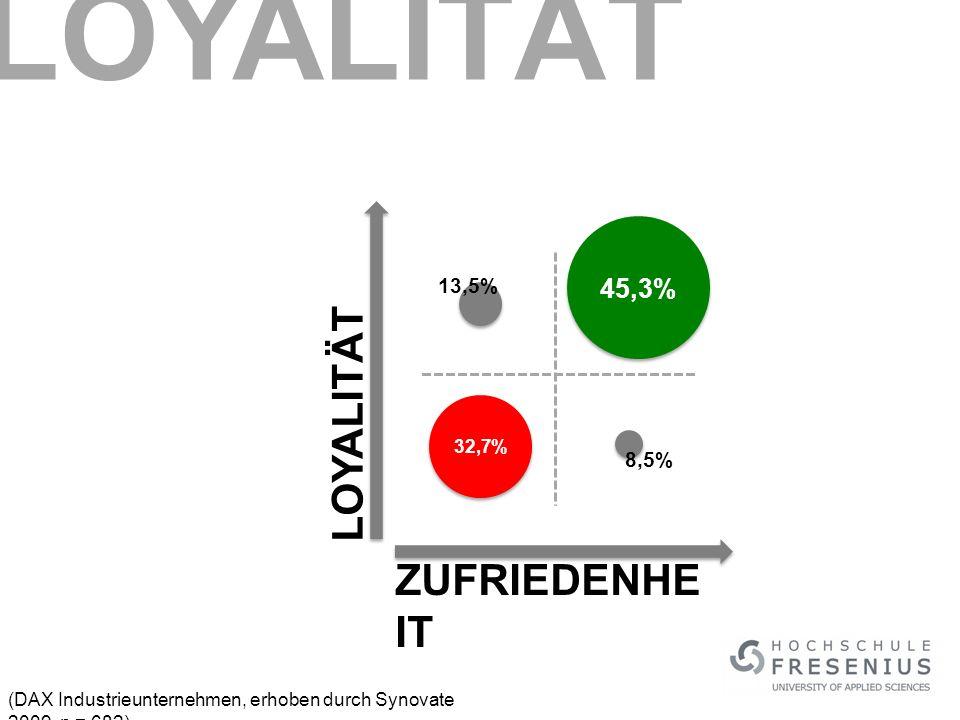 ZUFRIEDENHE IT 45,3% 32,7% 13,5% 8,5% (DAX Industrieunternehmen, erhoben durch Synovate 2009, n = 682) LOYALITÄT